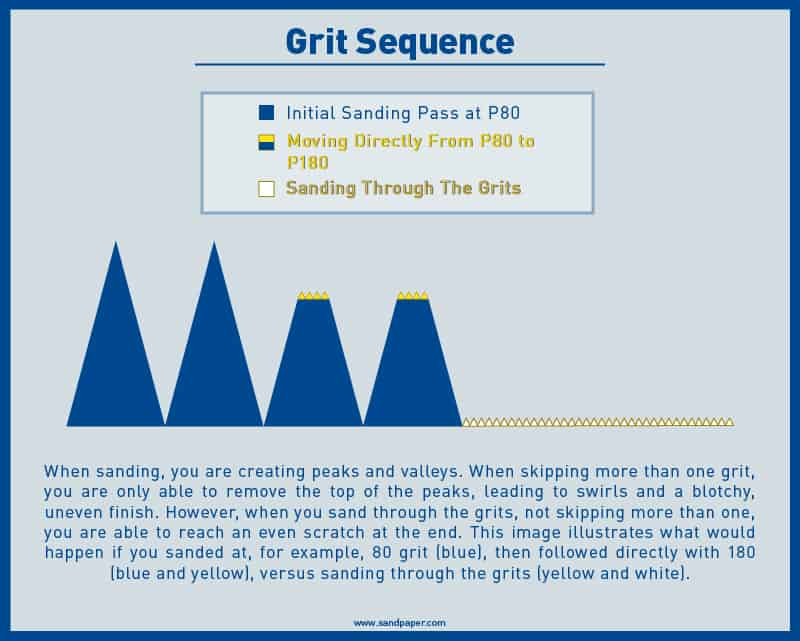 Grit Sequence Illustration for Sanding