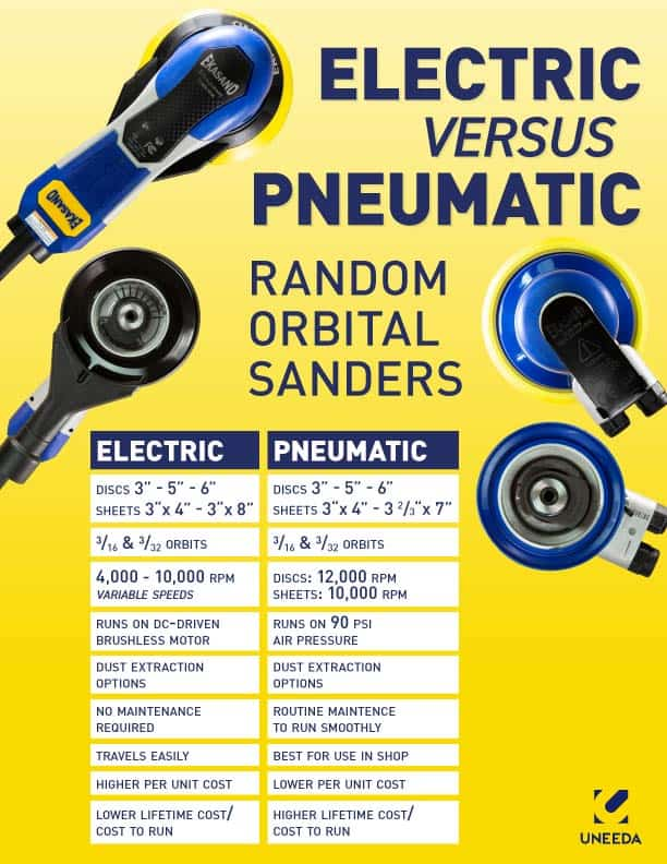 Air Vs Electric Random Orbital Sanders Infographc
